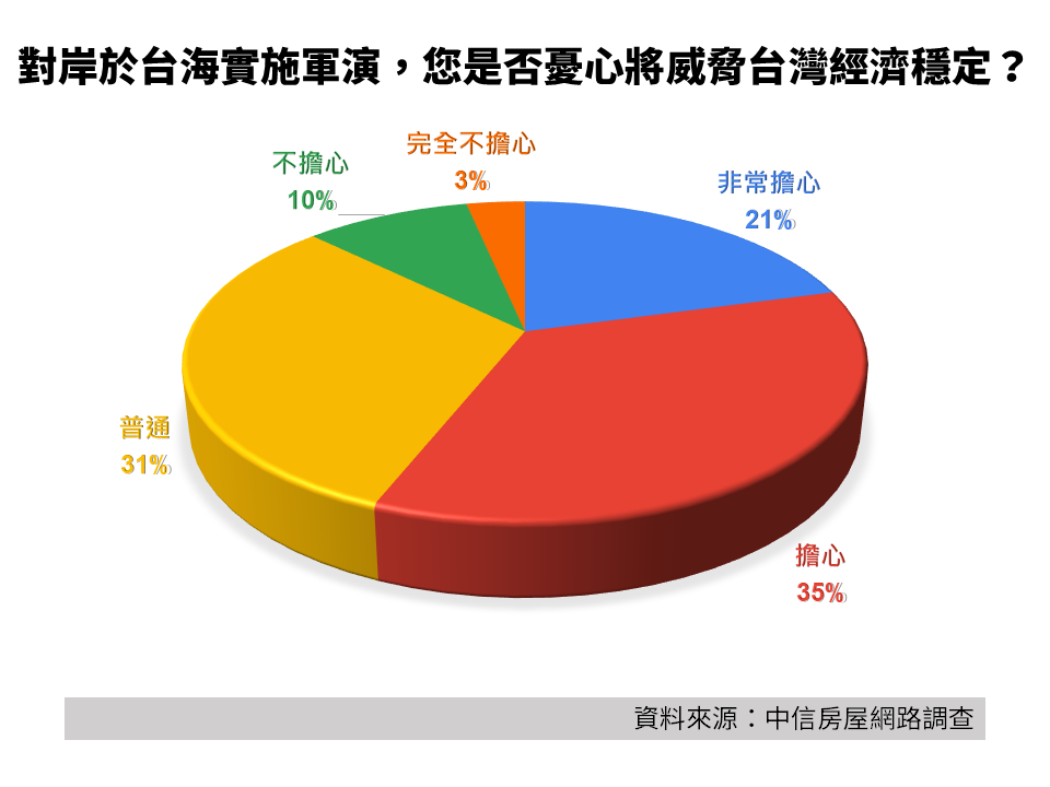 資料來源:中信房屋