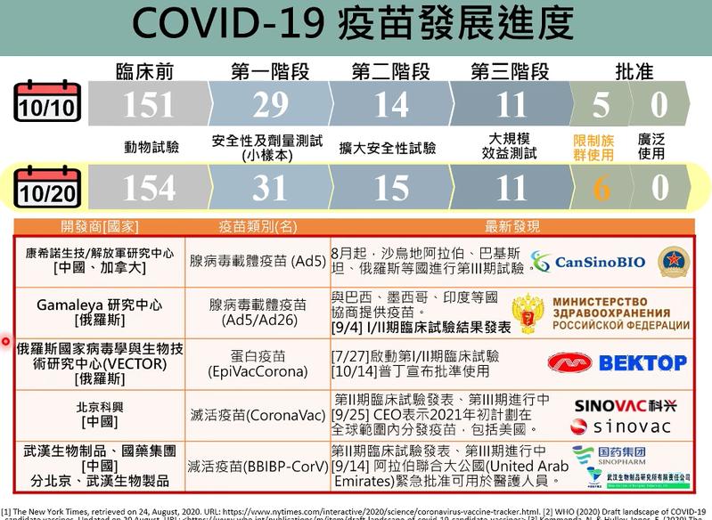 台灣大學流行病學與預防醫學研究所教授陳秀熙及研究團隊,今持續召開防疫說明會直播,說明截至10月20日為止的國際新冠疫苗最新研發進度。圖/擷取自直播