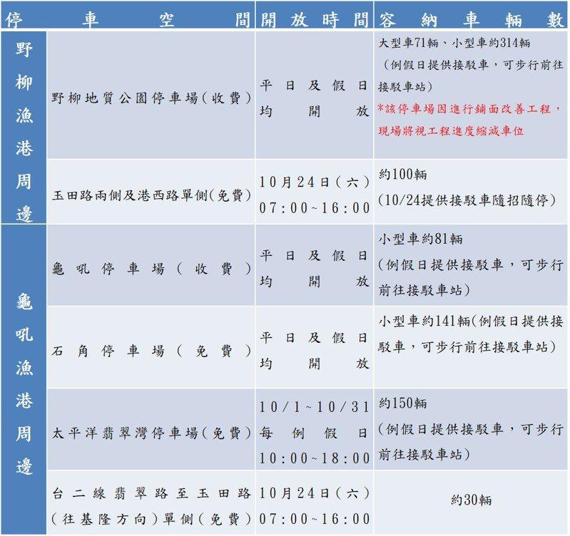 新北萬里蟹9周年慶24日野柳漁港人潮恐爆,交通資訊看這。圖/新北市農業局提供