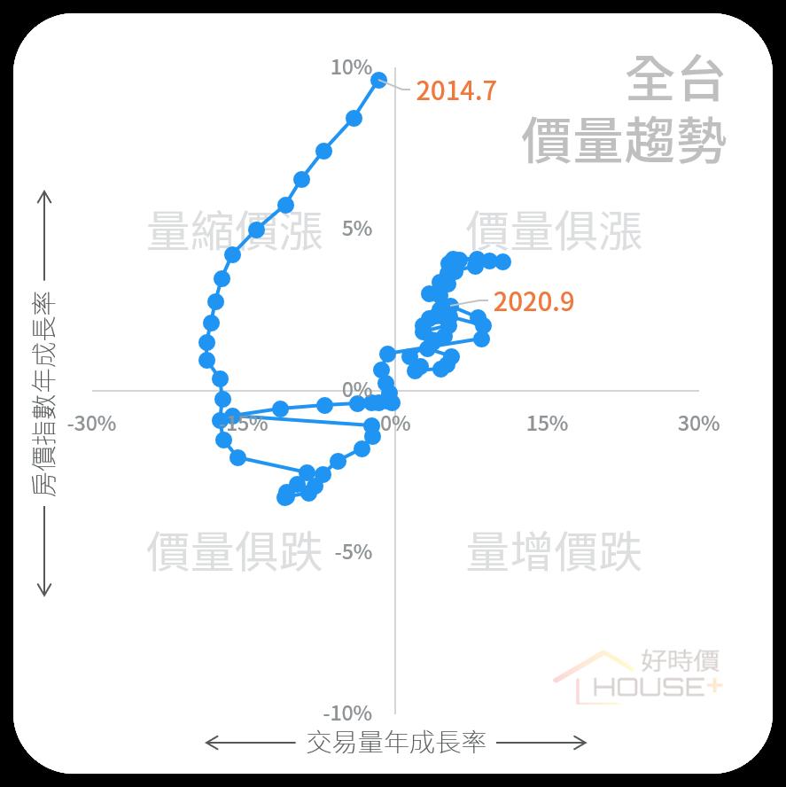 近年房市四象圖走勢。資料來源/好時價