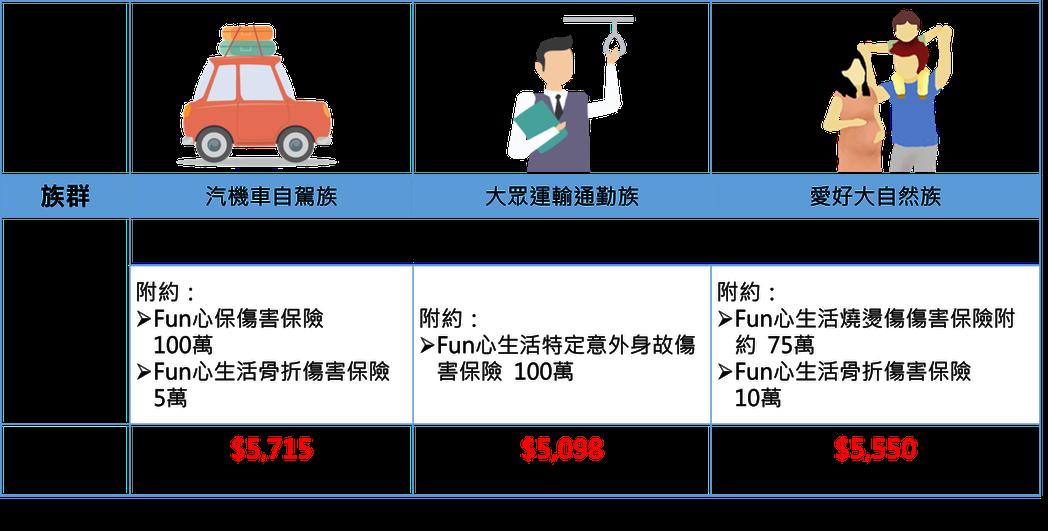 台灣人壽「e定保一年期壽險」上線,依照生活型態以35歲男性為例,提供搭配附約建議...
