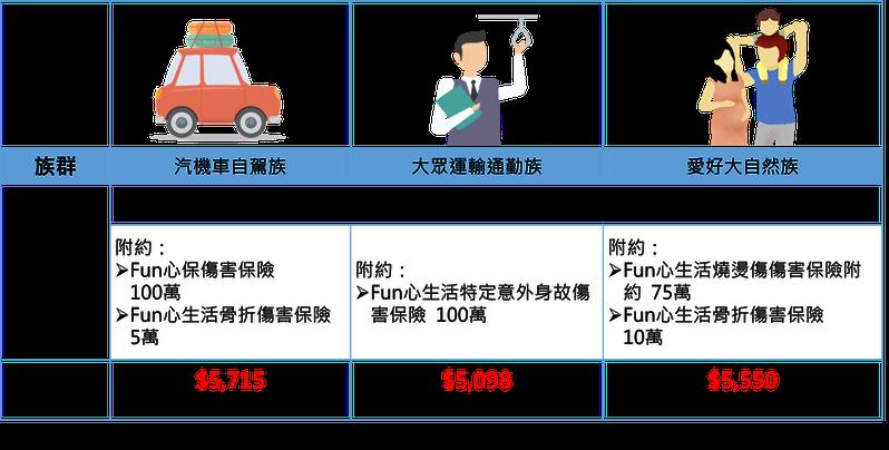 台灣人壽「e定保一年期壽險」上線,依照生活型態以35歲男性為例,提供搭配附約建議。圖/台灣人壽提供