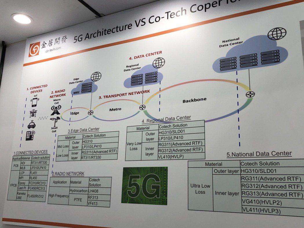 金居展出5G架構下的全系列材料方案。記者尹慧中/攝影