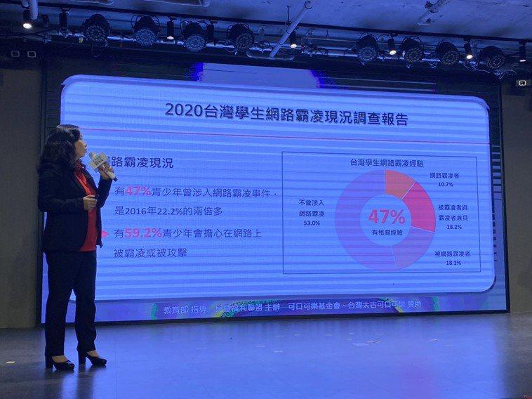 兒童福利聯盟今發布「2020台灣學生網路霸凌現況調查」,發現近4成7兒少曾涉入網...