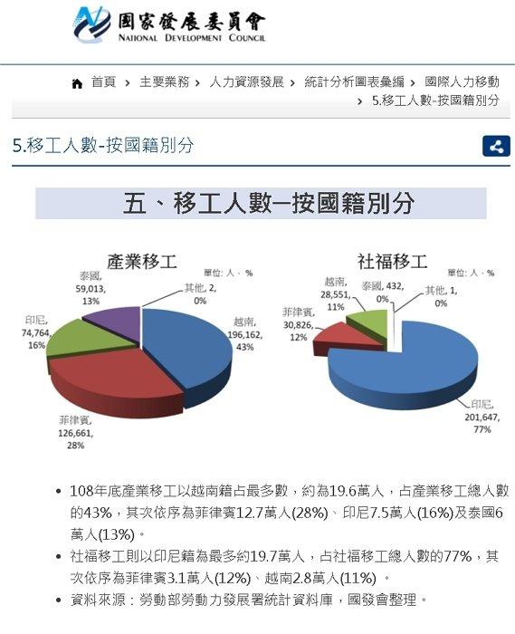 臺灣最依賴印尼移工作為看護工來源 翻攝 國發會網站