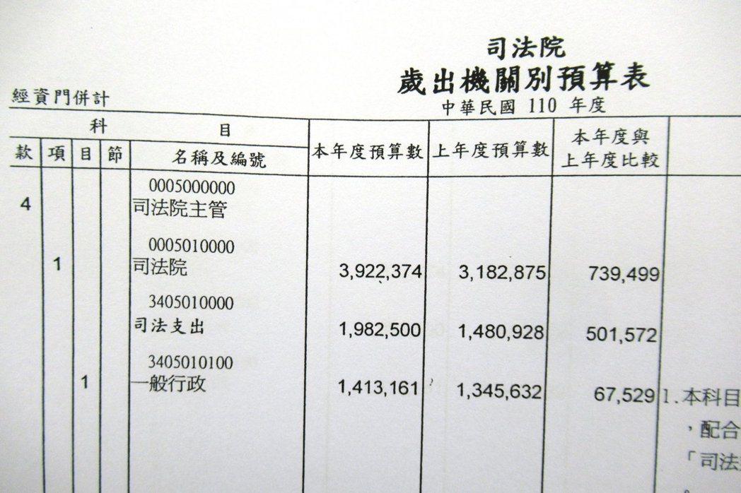 下年度的司法院單位預算為39億2千餘萬元,較今年度的31億8千餘萬元多了7億3千...