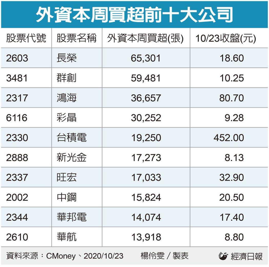 外資本周買超前十大公司。記者楊伶雯/製表