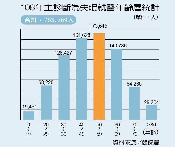 108年主診斷為失眠就醫年齡層統計 製表/元氣周報