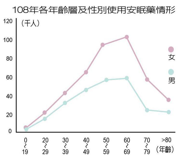 108年各年齡層及性別使用安眠藥情形 製表/元氣周報
