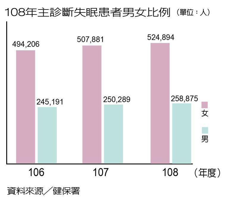 108年主診斷失眠患者男女比例 製表/元氣周報