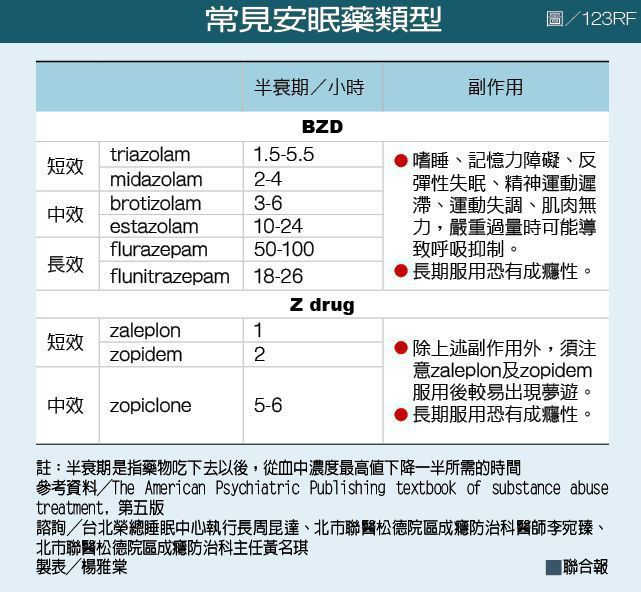 常見安眠藥類型 製表/元氣周報