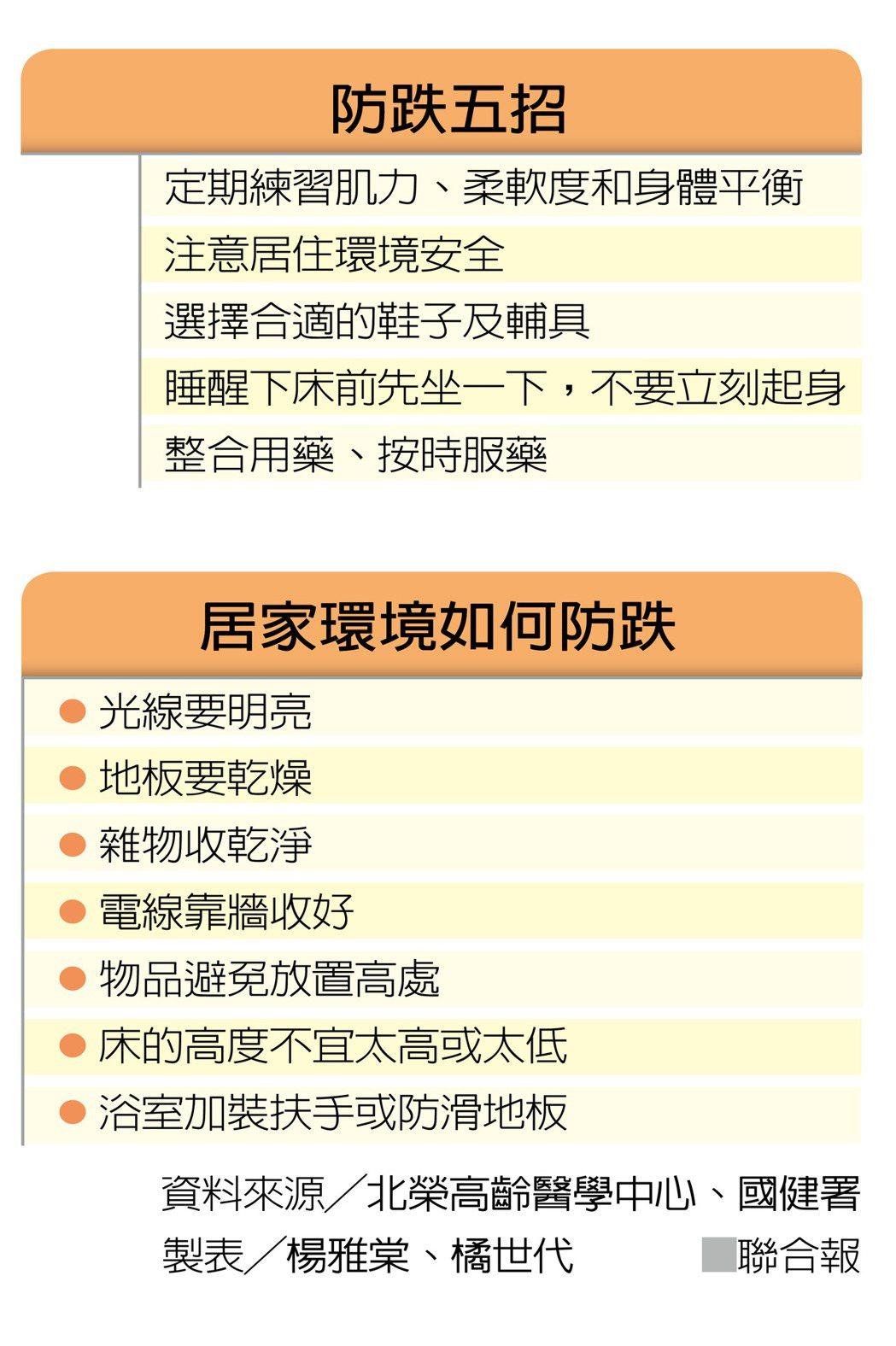 防跌五招 製表/楊雅棠、橘世代