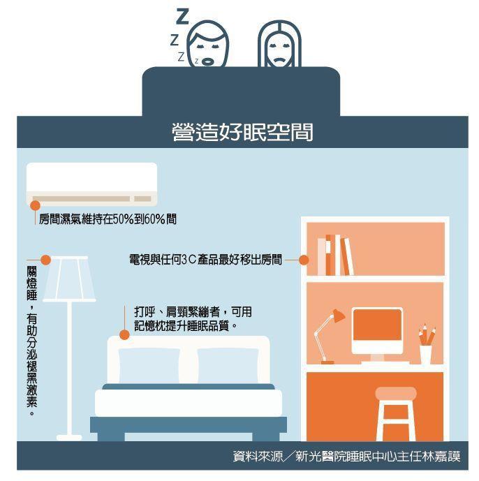 營造好眠空間  製表/元氣周報