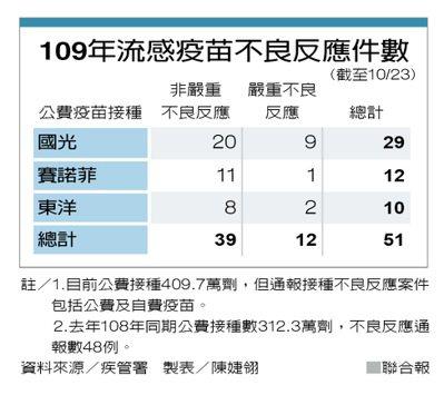 109年流感疫苗不良反應件數 製表/陳婕翎