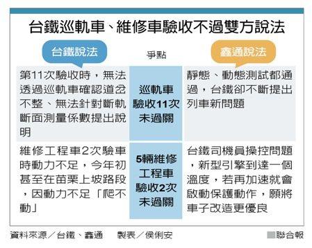 台鐵巡軌車、維修車驗收不過雙方說法 資料來源/台鐵、鑫通   製表/侯俐安