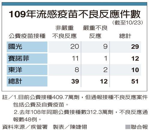 109年流感疫苗不良反應件數 資料來源/疾管署 製表/陳婕翎