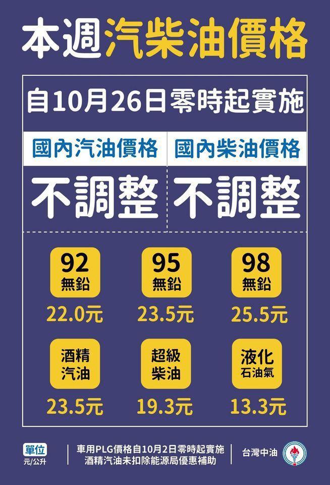 參考零售價格仍維持92無鉛汽油每公升22.0元、95無鉛汽油每公升23.5元、9...
