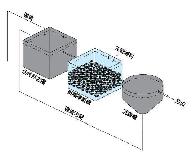 大陸水工推出活性污泥/接觸曝氣法合併系統。 工業局/提供
