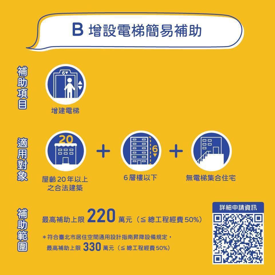 增設電梯補助最高可達220萬元。圖/北市都更處提供