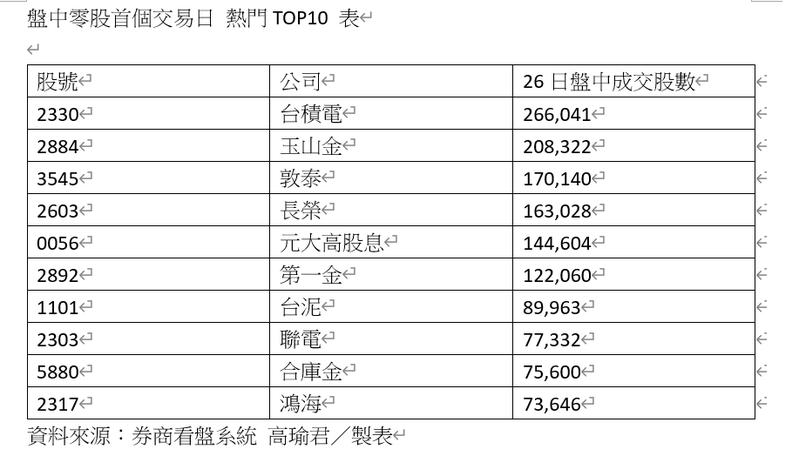 資料來源:券商看盤系統 記者高瑜君/製表