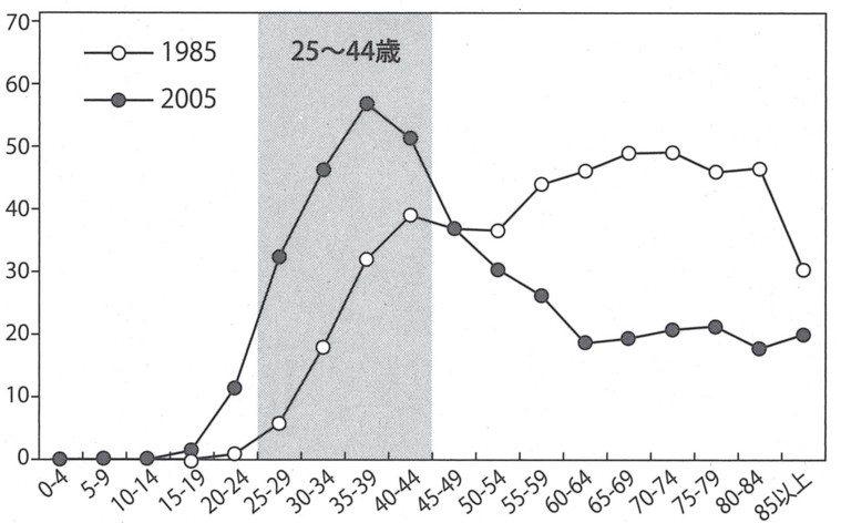 日本各年齡層之子宮頸癌罹患率,子宮頸癌病患集中在壯年期(依據國立癌症研究中心統計...