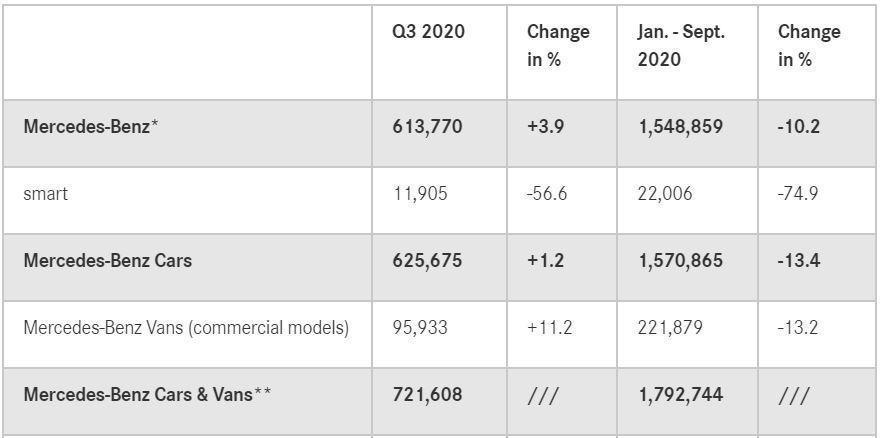 Mercedes-Benz與Smart在第三季銷量合計625,675輛。 圖/截...