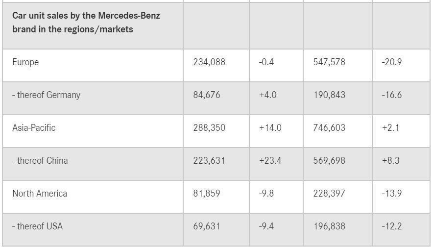 Mercedes-Benz品牌最大宗的中國市場,今年第三季銷量增長了23.4%。...