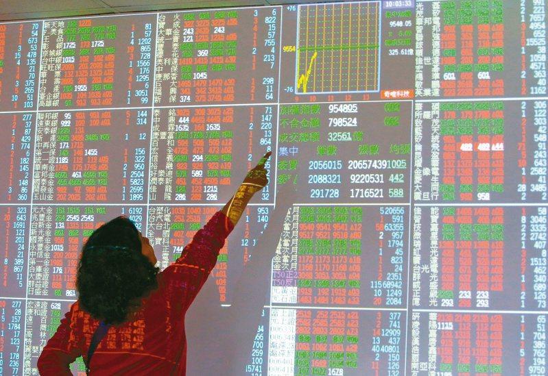 美股道瓊工業指數重挫逾650點,壓抑台股今天表現,開盤連續跌破12,900點、5日線及10日線。報系資料照