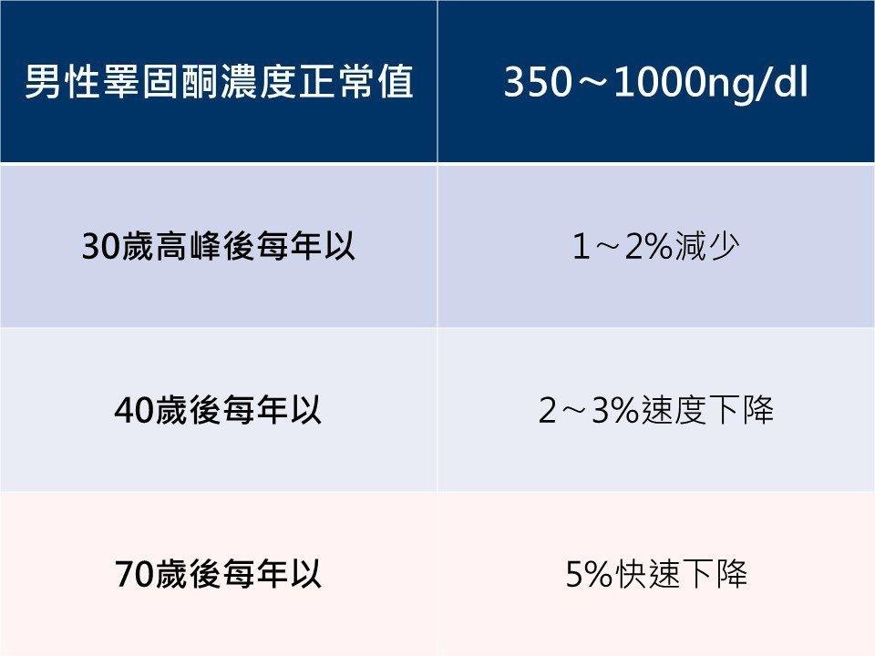 泌尿科戴順慶醫師說,當睪固酮濃度下降至低於標準值350ng/dl以下,就會出現男...
