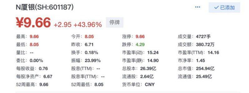 開盤後,廈門銀行拉升漲停。圖/取自澎湃新聞