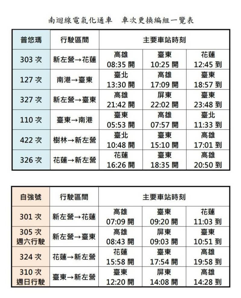 南迴電氣化通車,車次更換編組一覽表。圖/台鐵局提供