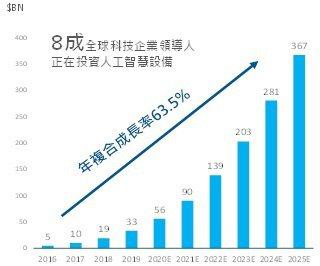 AI投資規模逐年成長(單位:10億美元; 資料來源:Tractica,2020年5月,E為預估值,富蘭克林華美投信整理。)