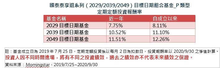 國泰泰享退系列(2029/2039/2049)目標日期組合基金_P類型 定期定額投資報酬率。