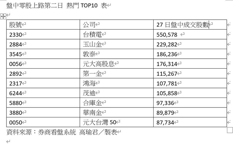 盤中零股上路第二日熱門TOP10。資料來源:券商看盤系統 高瑜君/製表