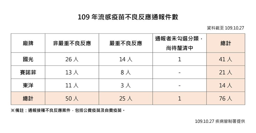 109年流感疫苗不良反應通報件數。圖/疾管署提供