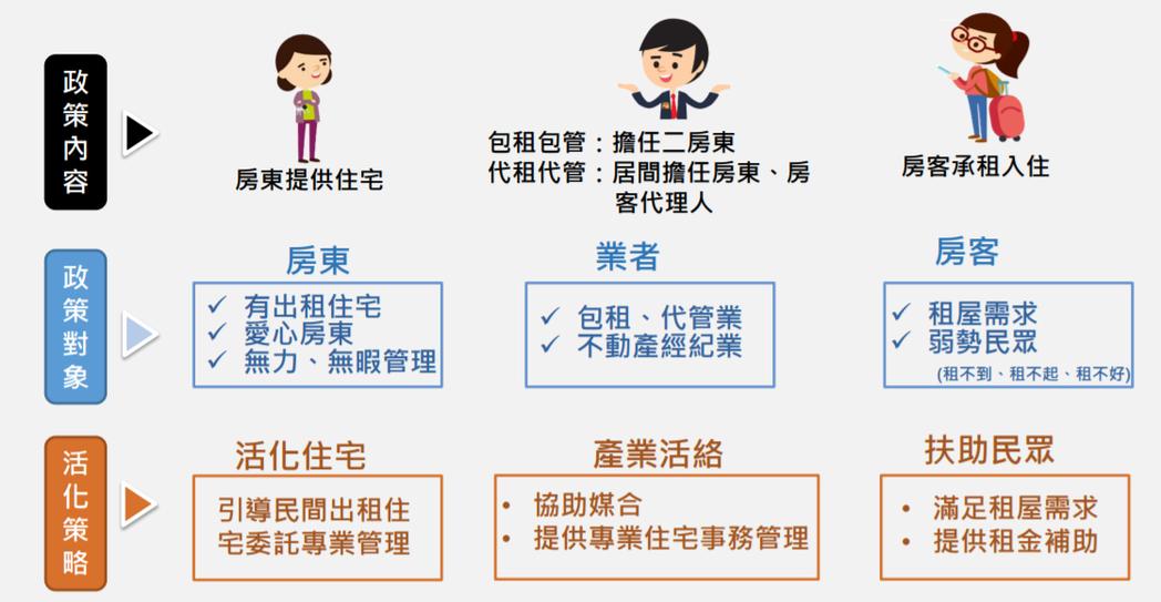 社會住宅包租代管計畫推動模式。 圖/內政部包租代管論壇簡報