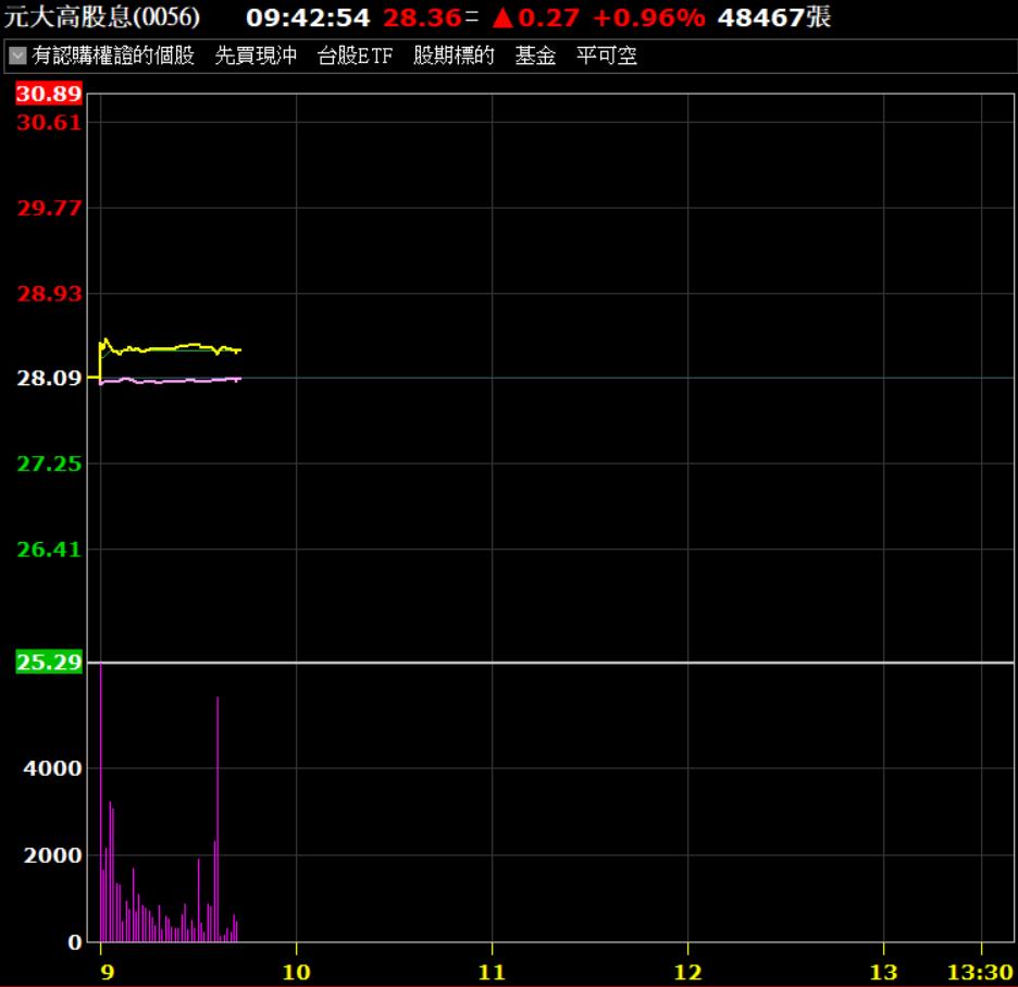0056今(28)日除息直接跳漲,盤中漲幅擴大到1%。(券商軟體)