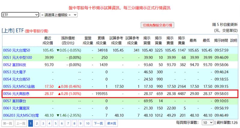 0056今(28)日除息盤中零股買氣衝第一。(基本市況報導網站)