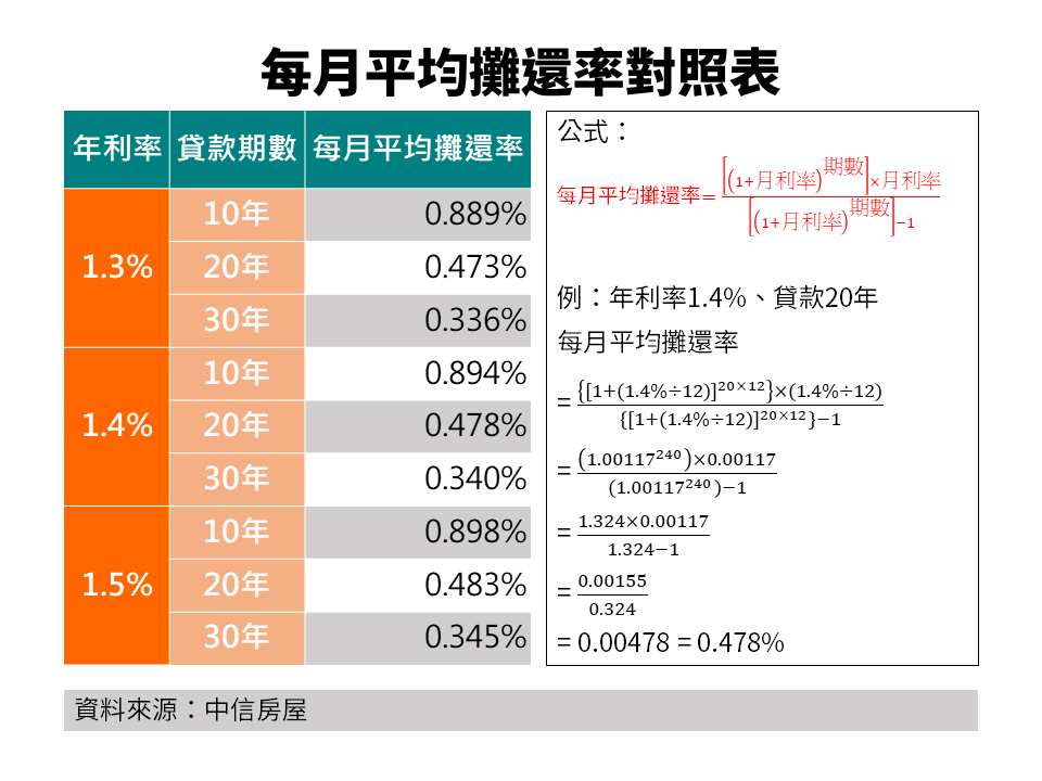 每月平均攤還率對照表。圖/中信房屋