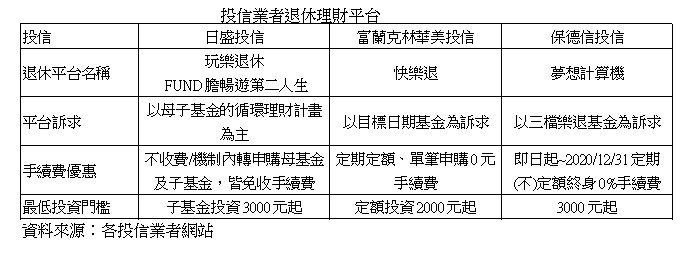 投信業者退休理財平台。記者廖賢龍/製表