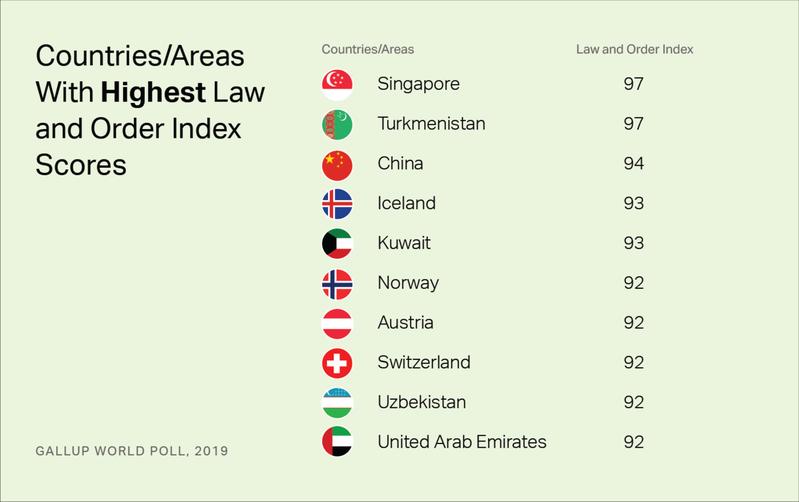 全球法律與秩序指數最新排名中,大陸以94分排名第三,顯示大陸民眾具有較高的安全感。圖/取自環球時報