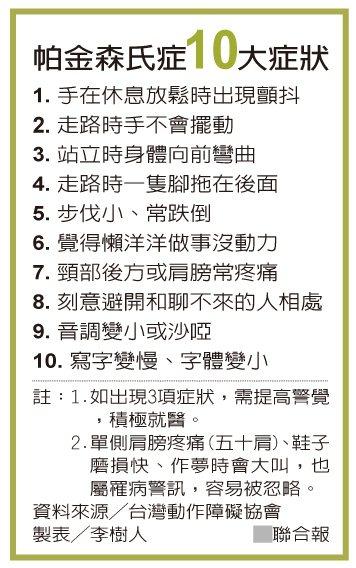 帕金森氏症10大症狀 製表╱李樹人