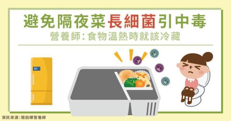 避免隔夜菜長細菌引中毒 營養師:食物溫熱時就該冷藏