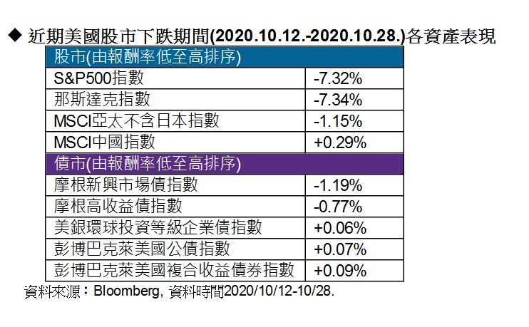 美股下跌期間各資產表現。圖/摩根投信提供