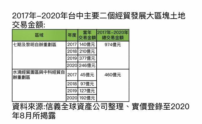 2017至2020年台中主要二個經貿發展大區塊土地交易概況。信義全球資產提供