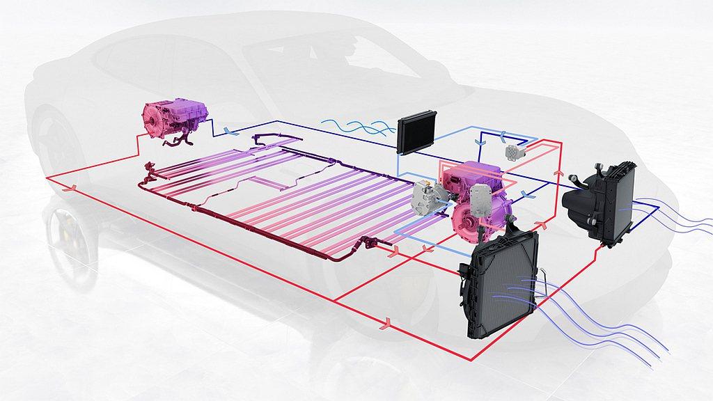 保時捷Taycan配備世界最頂尖的溫控系統,包含冷卻劑散熱器的網路化管線系統、3...