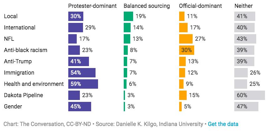 Kilgo分析在各項議題中,報導者使用新聞來源所佔比例。 圖/取自Kilgo