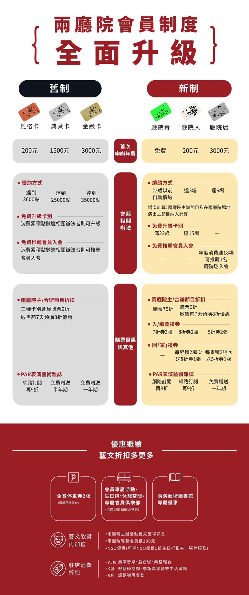 兩廳院會員制度比較表。圖/兩廳院提供