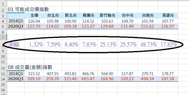 房價才剛突破歷史高點?一張表曝台南已狂漲五成