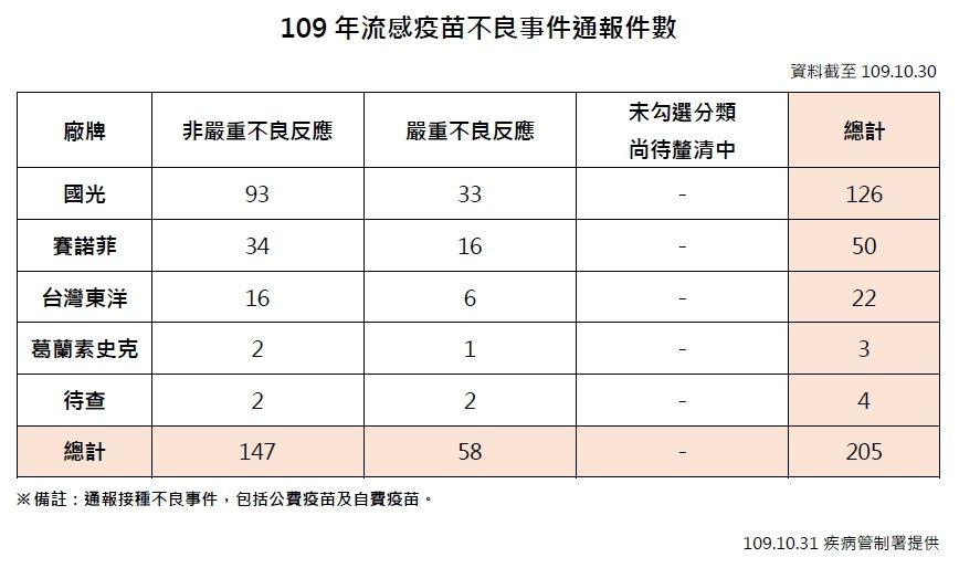 國內不良事件截至目前累計205件,國光不良事件126件、賽諾菲50件、台灣東洋2...
